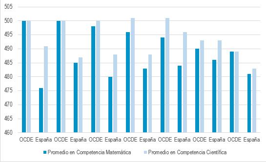 Altas Capacidades - Resultados España PISA 2018